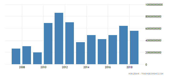 brazil foreign direct investment net inflows in reporting economy drs us dollar wb data