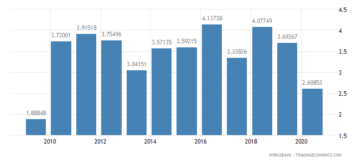 brazil foreign direct investment net inflows percent of gdp wb data