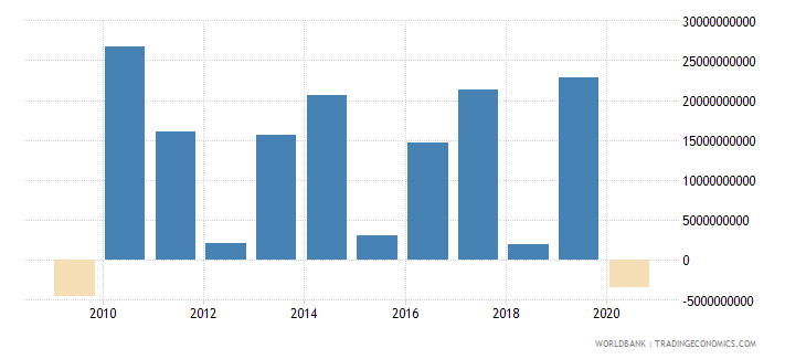brazil foreign direct investment net outflows bop current us$ wb data