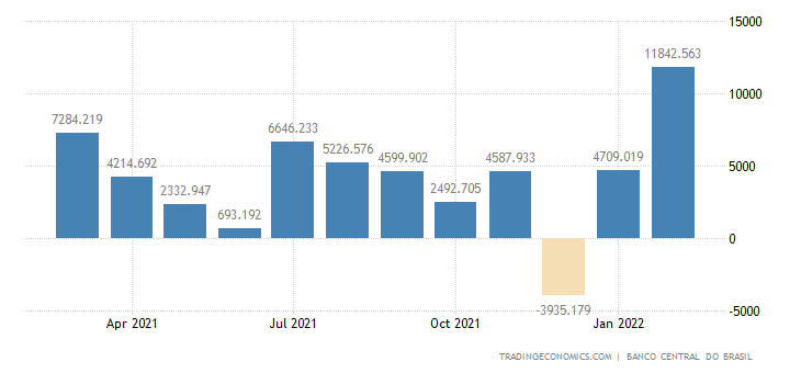 Brazil Foreign Direct Investment
