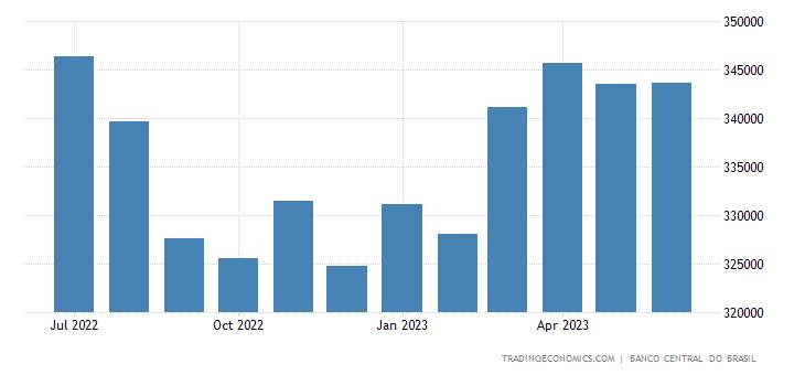 Brazil Foreign Exchange Reserves