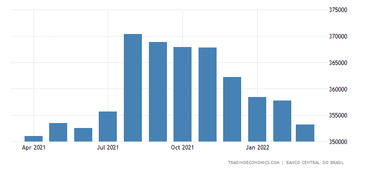 Brazil Foreign Exchange Reserves