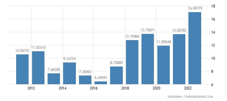 brazil fuel exports percent of merchandise exports wb data