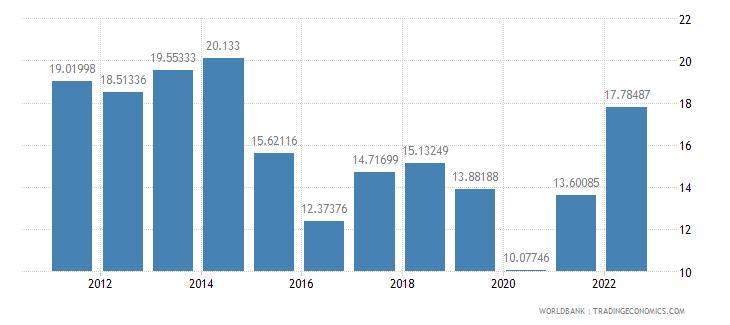 brazil fuel imports percent of merchandise imports wb data