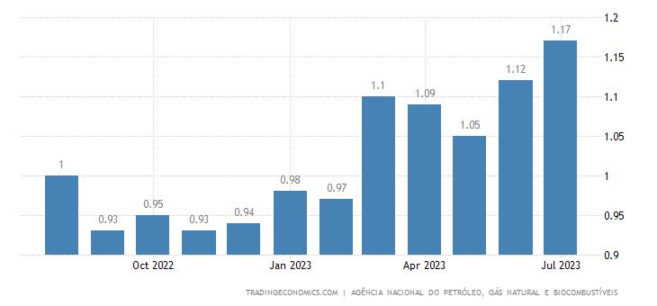 Brazil Gasoline Prices