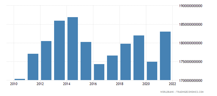 brazil gdp constant 2000 us dollar wb data