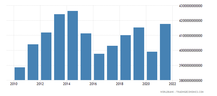 brazil gdp constant lcu wb data