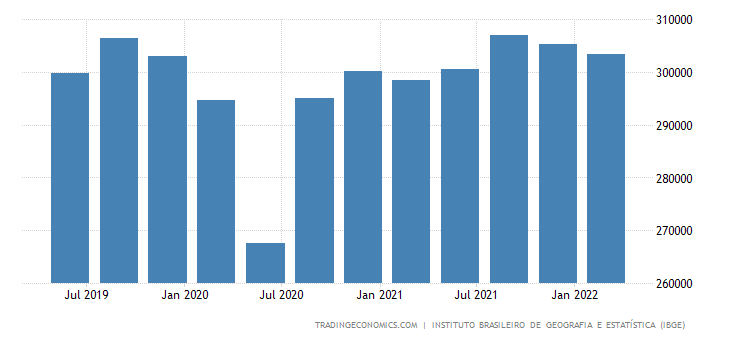 Brazil GDP Constant Prices