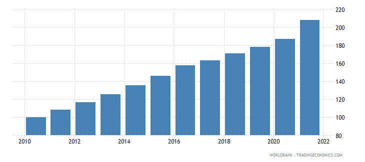 brazil gdp deflator base year varies by country wb data