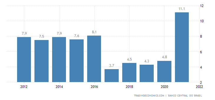 Brazil GDP Deflator