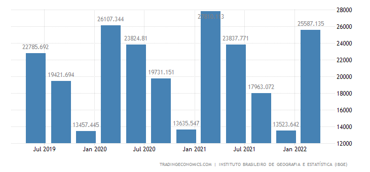 Brazil GDP From Agriculture