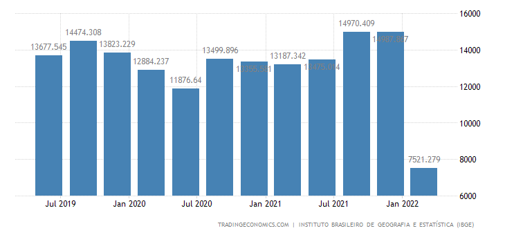 Brazil GDP From Construction