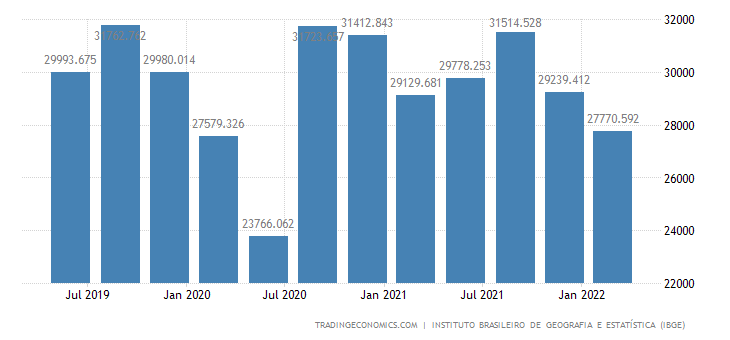 Brazil GDP From Manufacturing