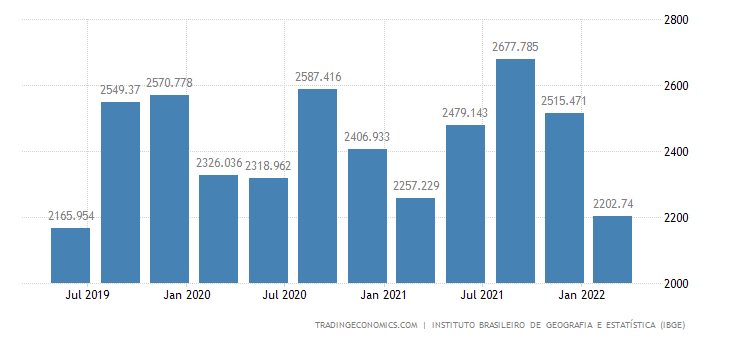 Brazil GDP From Mining