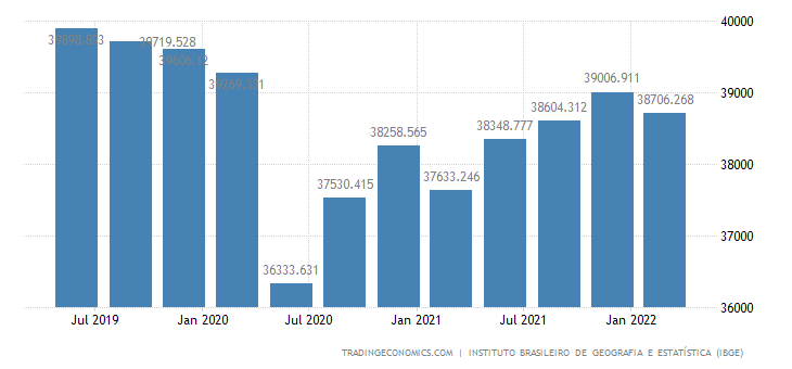 Brazil GDP From Public Administration