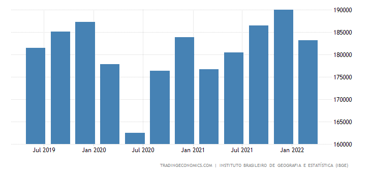 Brazil GDP From Services
