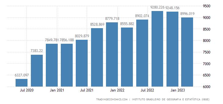 Brazil GDP From Transport