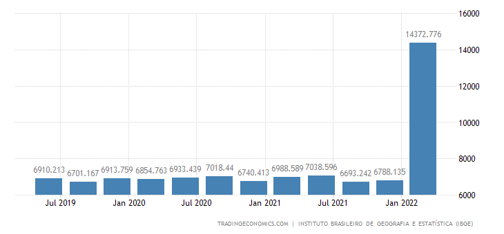 Brazil GDP From Utilities