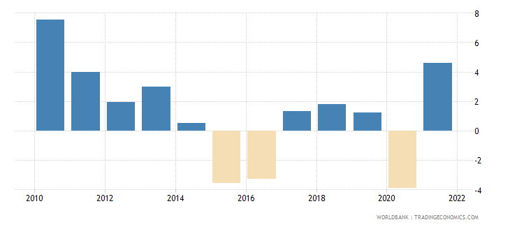 brazil gdp growth annual percent 2010 wb data