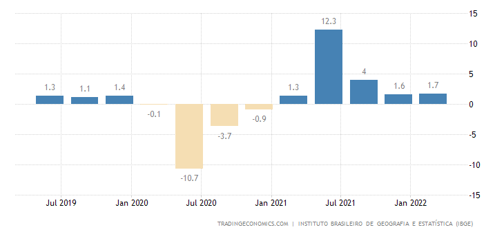 Brazil GDP Annual Growth Rate