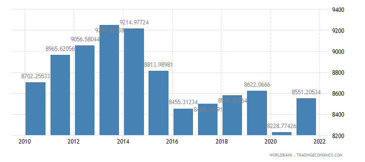 brazil gdp per capita constant 2000 us dollar wb data