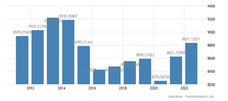 brazil gdp per capita constant 2000 us dollar wb data
