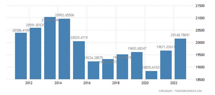brazil gdp per capita constant lcu wb data