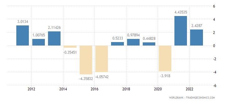 brazil gdp per capita growth annual percent wb data