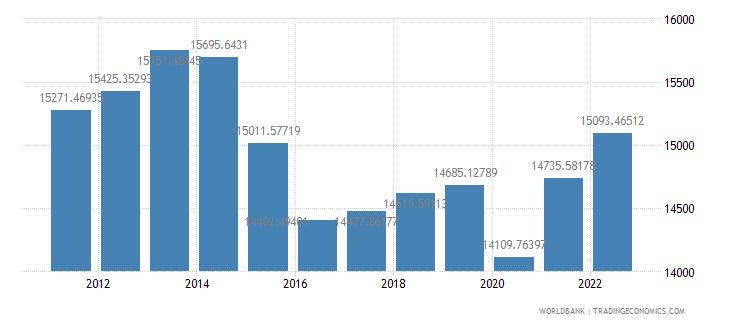 brazil gdp per capita ppp constant 2005 international dollar wb data