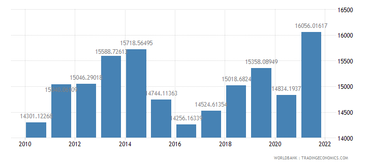 brazil gdp per capita ppp us dollar wb data