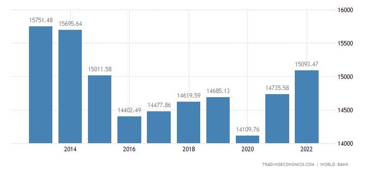 Brazil GDP per capita PPP