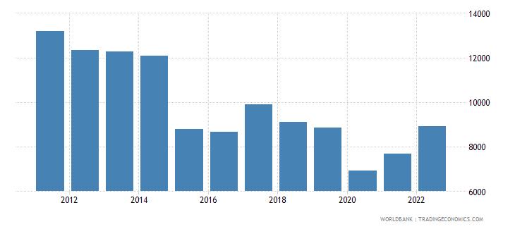 brazil gdp per capita us dollar wb data