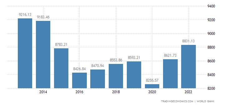 Brazil GDP per capita