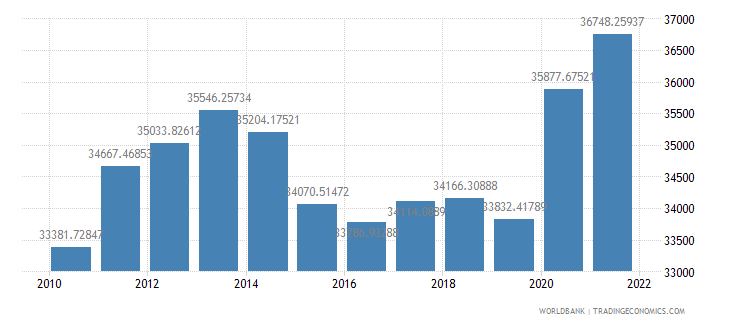 brazil gdp per person employed constant 1990 ppp dollar wb data