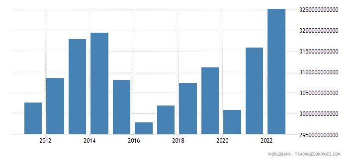 brazil gdp ppp constant 2005 international dollar wb data