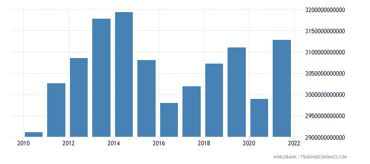 brazil gdp ppp constant 2005 international dollar wb data