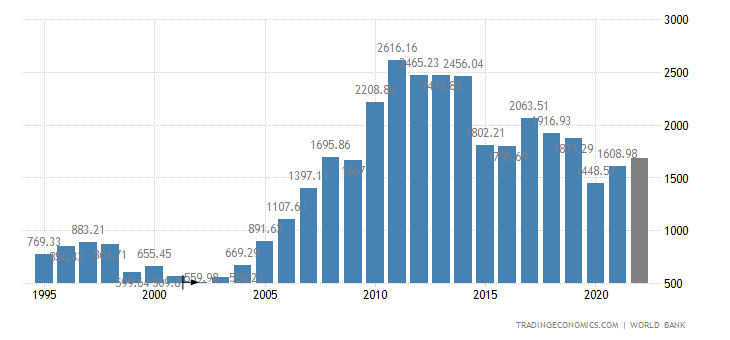 https://d3fy651gv2fhd3.cloudfront.net/charts/brazil-gdp.png?s=wgdpbraz&projection=te&v=202003061721V20191105&d1=19950530