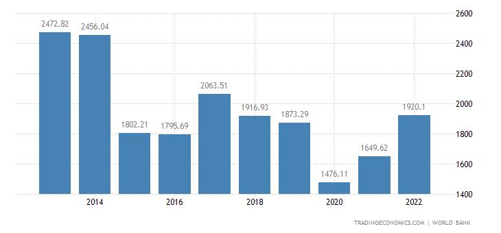 Brazil GDP