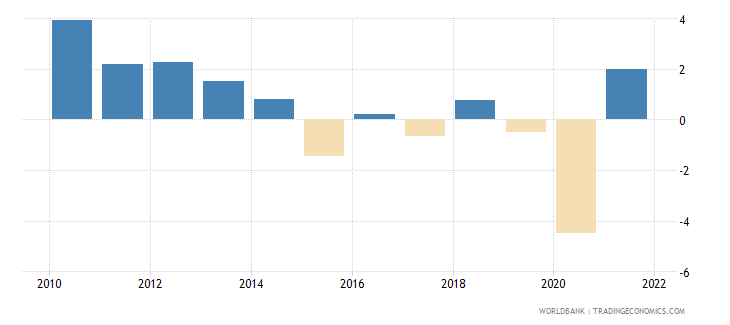 brazil general government final consumption expenditure annual percent growth wb data