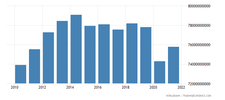 brazil general government final consumption expenditure constant lcu wb data