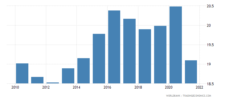brazil general government final consumption expenditure percent of gdp wb data