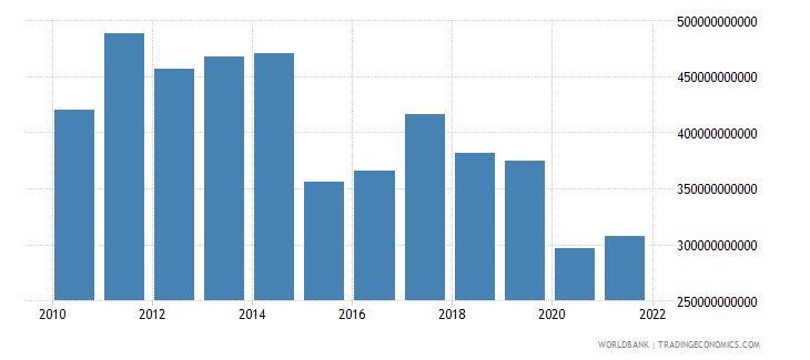 brazil general government final consumption expenditure us dollar wb data