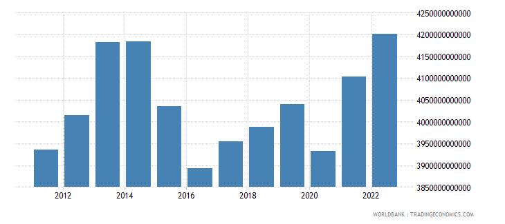 brazil gni constant lcu wb data