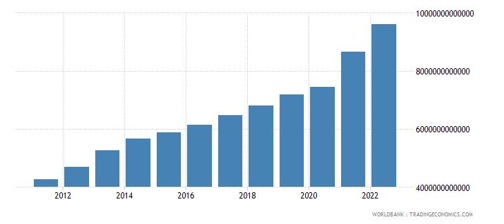 brazil gni current lcu wb data