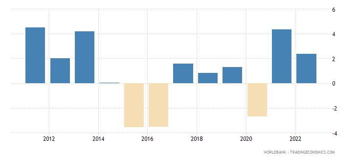 brazil gni growth annual percent wb data