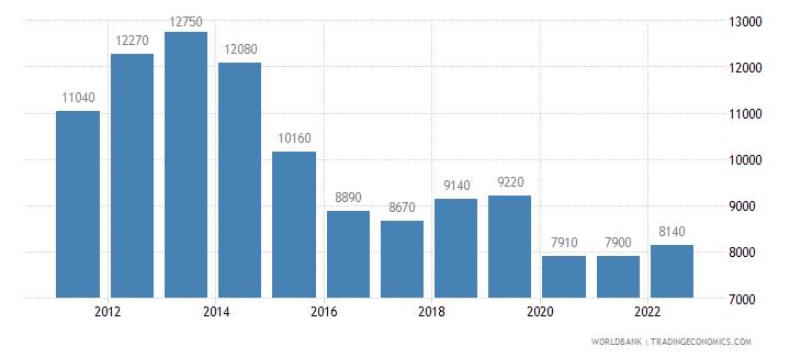 brazil gni per capita atlas method us dollar wb data
