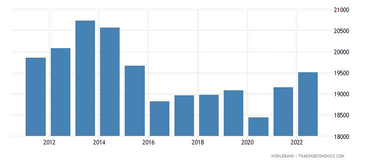 brazil gni per capita constant lcu wb data