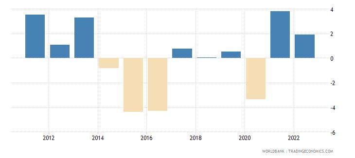 brazil gni per capita growth annual percent wb data