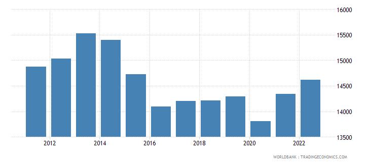 brazil gni per capita ppp constant 2011 international $ wb data