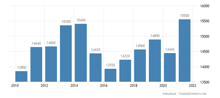 brazil gni per capita ppp us dollar wb data